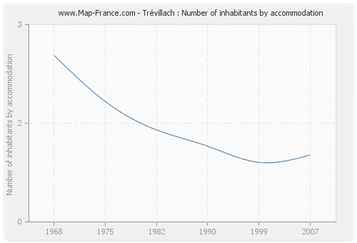 Trévillach : Number of inhabitants by accommodation