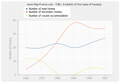 Trilla : Evolution of the types of housing