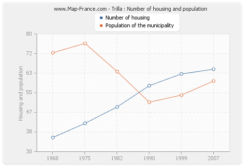 Trilla : Number of housing and population