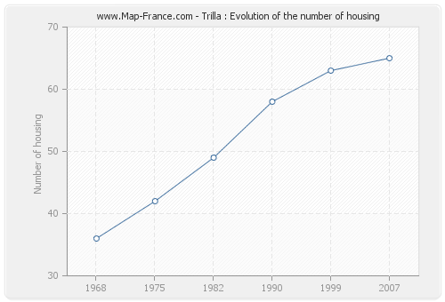 Trilla : Evolution of the number of housing