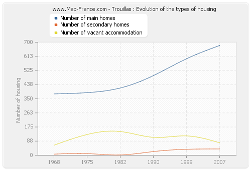 Trouillas : Evolution of the types of housing
