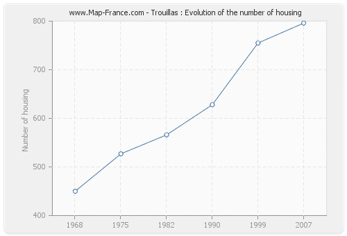 Trouillas : Evolution of the number of housing