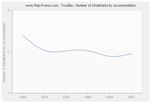 Trouillas : Number of inhabitants by accommodation
