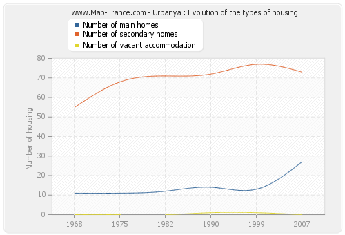 Urbanya : Evolution of the types of housing