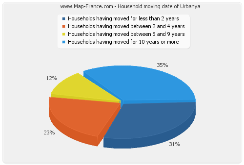 Household moving date of Urbanya
