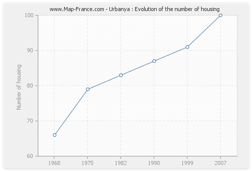 Urbanya : Evolution of the number of housing