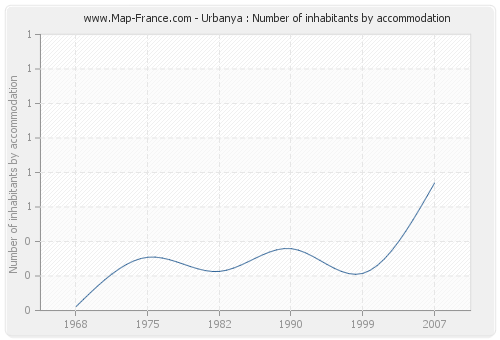 Urbanya : Number of inhabitants by accommodation