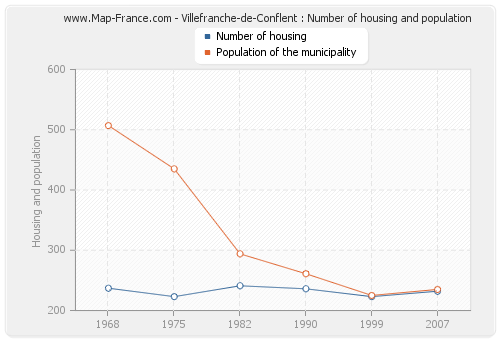 Villefranche-de-Conflent : Number of housing and population