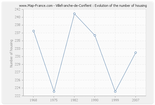 Villefranche-de-Conflent : Evolution of the number of housing