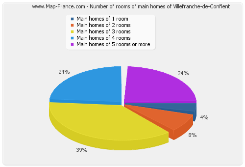 Number of rooms of main homes of Villefranche-de-Conflent