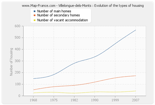 Villelongue-dels-Monts : Evolution of the types of housing