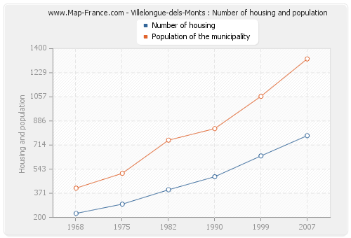 Villelongue-dels-Monts : Number of housing and population