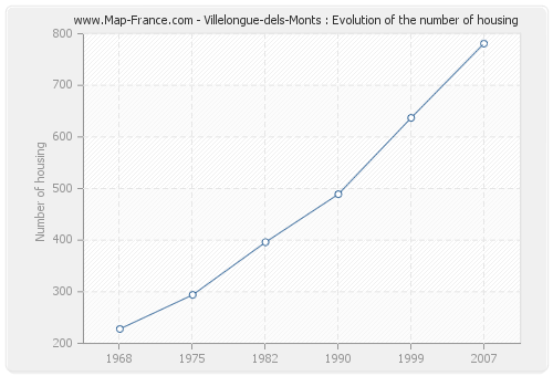 Villelongue-dels-Monts : Evolution of the number of housing