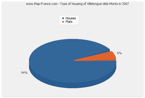 Type of housing of Villelongue-dels-Monts in 2007