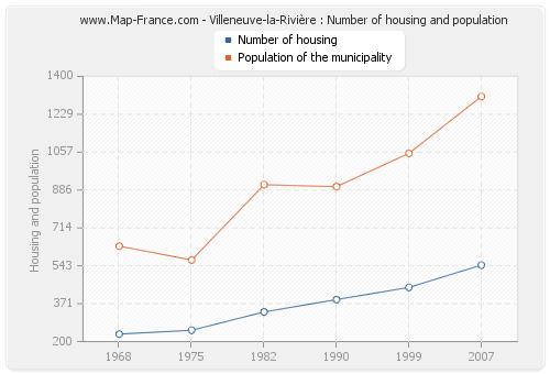 Villeneuve-la-Rivière : Number of housing and population