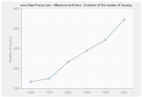 Villeneuve-la-Rivière : Evolution of the number of housing
