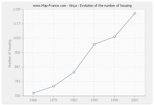 Vinça : Evolution of the number of housing