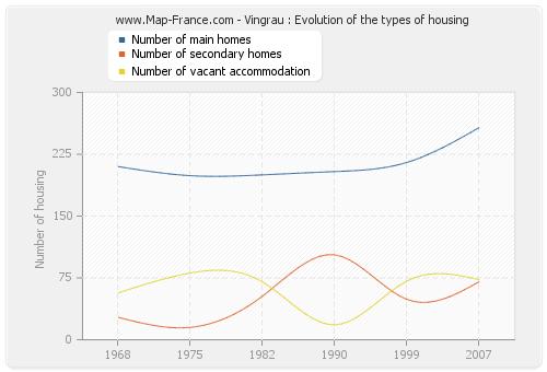 Vingrau : Evolution of the types of housing