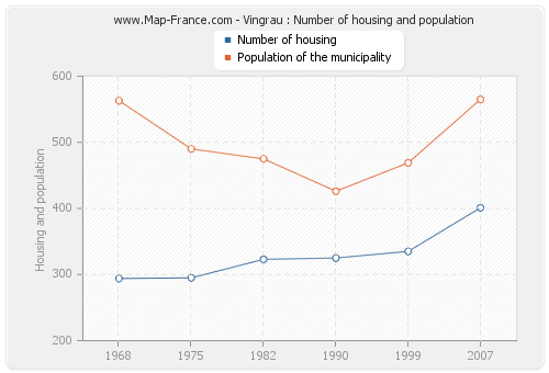 Vingrau : Number of housing and population
