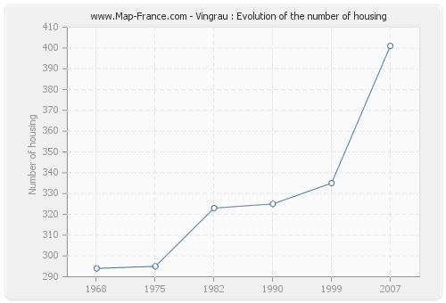 Vingrau : Evolution of the number of housing