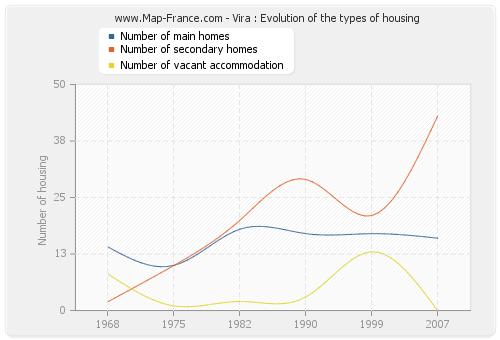 Vira : Evolution of the types of housing