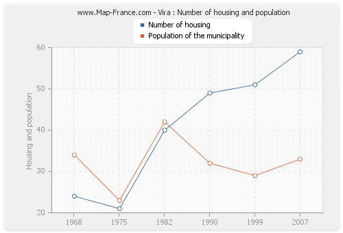 Vira : Number of housing and population