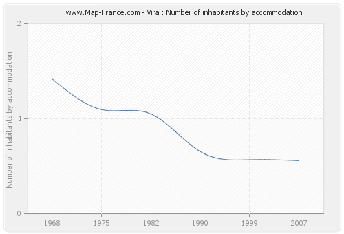 Vira : Number of inhabitants by accommodation