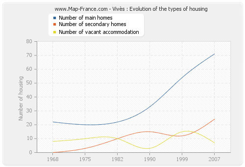 Vivès : Evolution of the types of housing