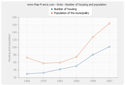 Vivès : Number of housing and population