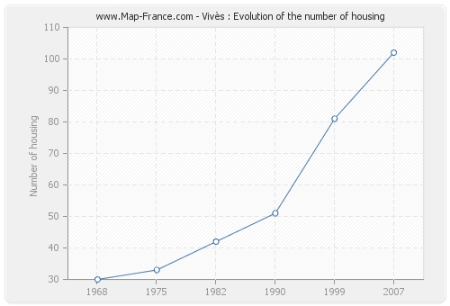 Vivès : Evolution of the number of housing