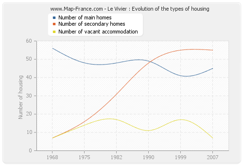 Le Vivier : Evolution of the types of housing