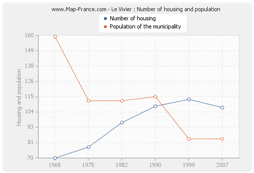 Le Vivier : Number of housing and population