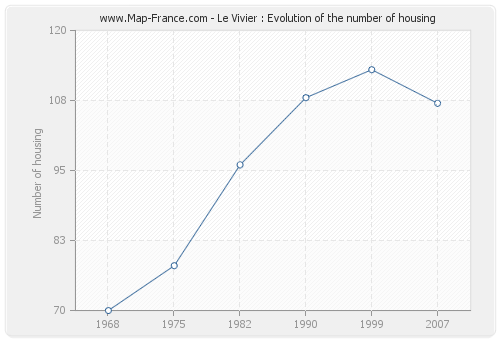 Le Vivier : Evolution of the number of housing