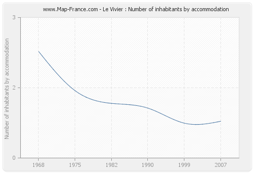 Le Vivier : Number of inhabitants by accommodation