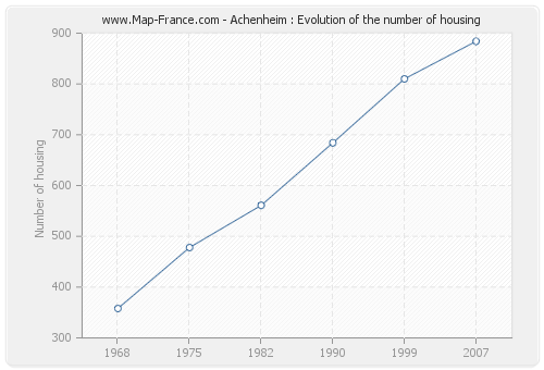 Achenheim : Evolution of the number of housing