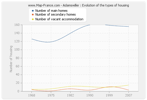 Adamswiller : Evolution of the types of housing