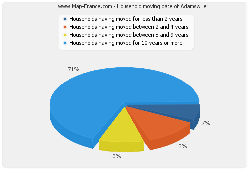 Household moving date of Adamswiller