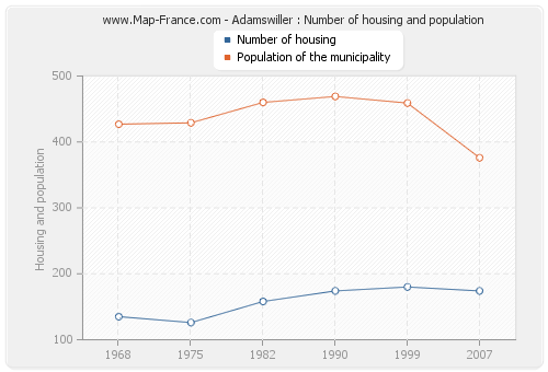 Adamswiller : Number of housing and population
