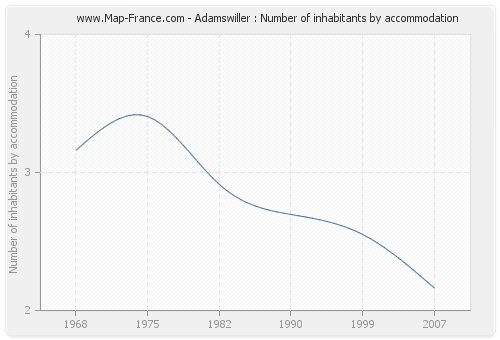 Adamswiller : Number of inhabitants by accommodation