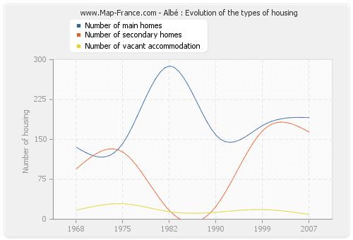 Albé : Evolution of the types of housing