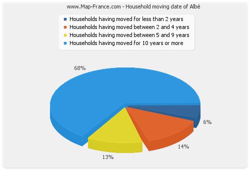 Household moving date of Albé