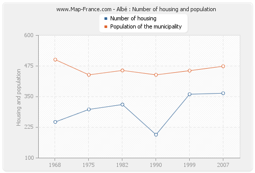 Albé : Number of housing and population