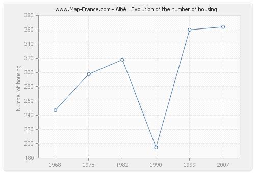Albé : Evolution of the number of housing