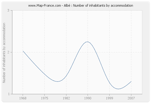 Albé : Number of inhabitants by accommodation