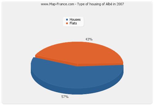 Type of housing of Albé in 2007