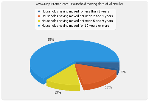 Household moving date of Allenwiller
