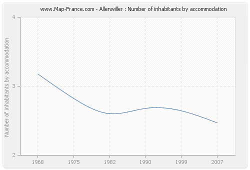 Allenwiller : Number of inhabitants by accommodation