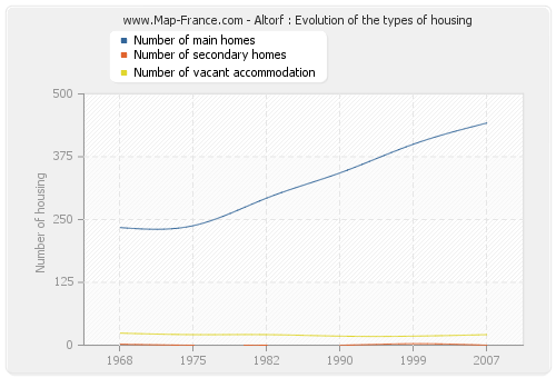 Altorf : Evolution of the types of housing
