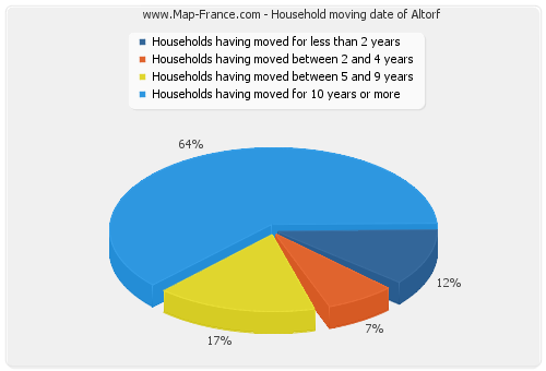 Household moving date of Altorf
