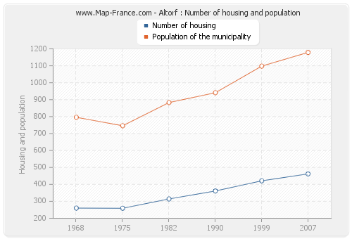 Altorf : Number of housing and population